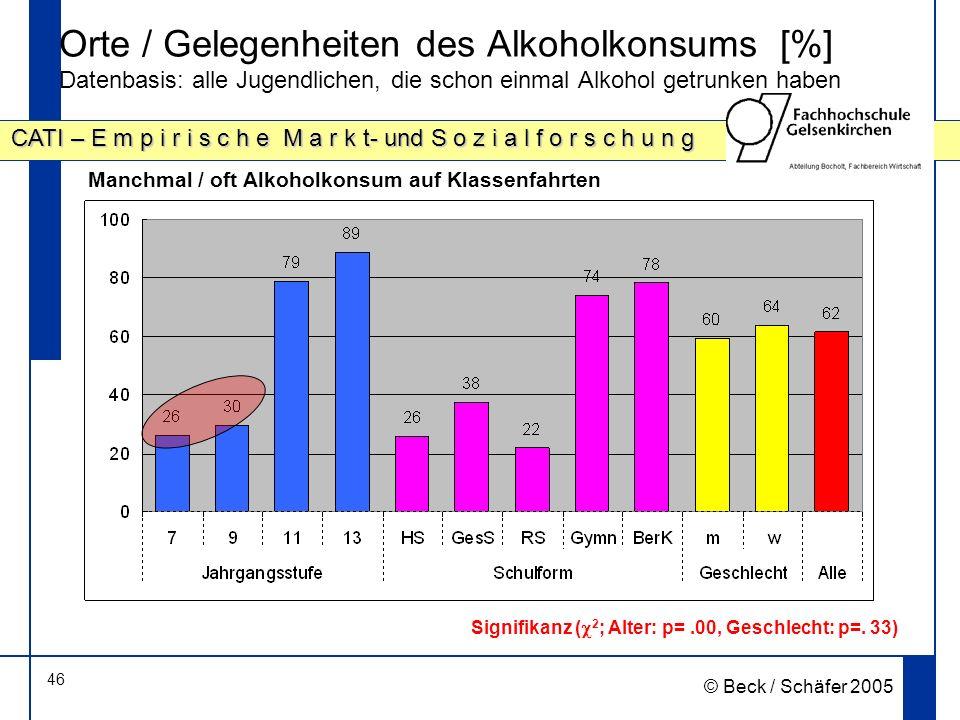 Orte / Gelegenheiten des Alkoholkonsums [%] Datenbasis: alle Jugendlichen, die schon einmal Alkohol getrunken haben